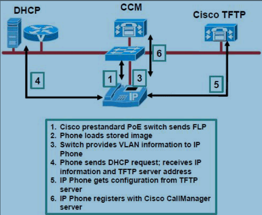 Ip phone registration issues cisco support community for Show dhcp pool cisco switch