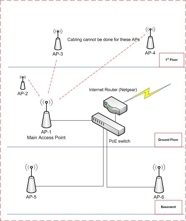 wireless access point configuration pdf