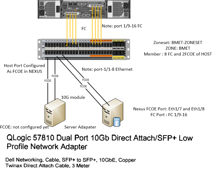 Solved: Nexus Swithc 5548UP Config/Solution Hel    - Cisco