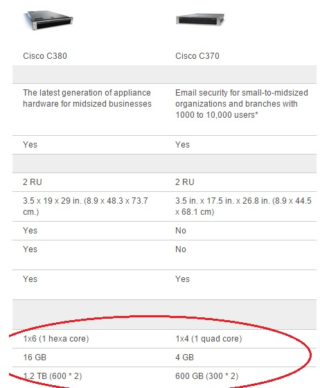 Upgrade options to ESA C370 an...