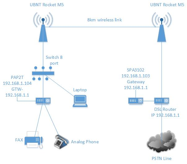 PSTN & FAX line for PAP2T and SPA3102 - Cisco Community