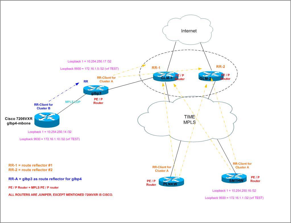 Cisco Juniper MPLS Integration Problem  - Cisco Community