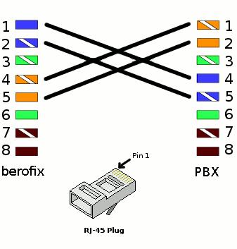 T1 Crossover Cable Color Code: How add E1 to Cisco 901 series router?? - Cisco Communityrh:community.cisco.com,Design