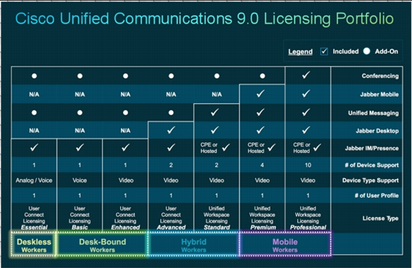 Solved: Licenses 10 5 - Cisco Community