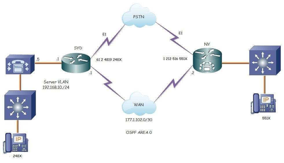 Connecting Cucmcucme To Pstn Over E1 I Cisco Community