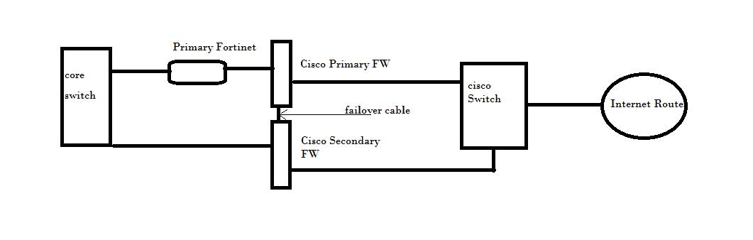 Fortinet/Fortigate with Cisco ASA in fa    - Cisco Community
