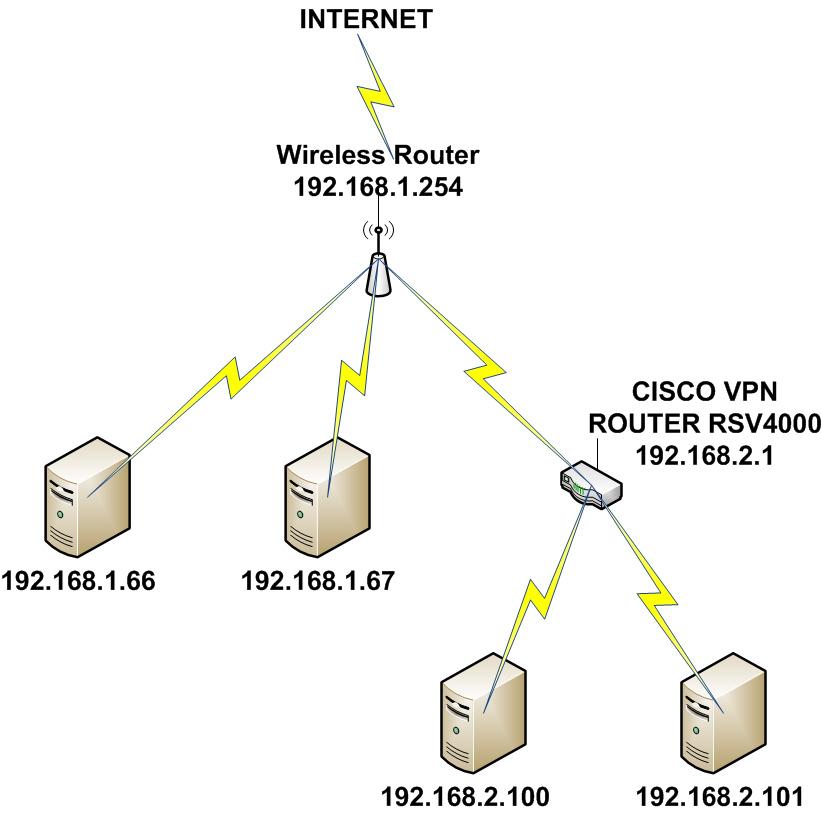 problem makic rvs4000 vpn router to wor cisco community