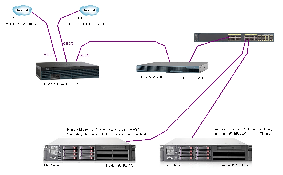 dual wan (load balance two ISPs) - Cisco Community