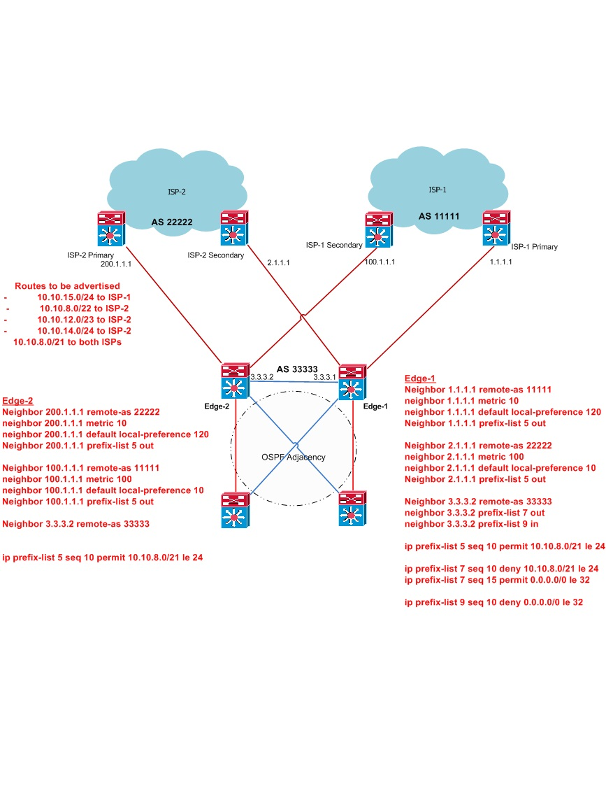 bgp multihoming BGP multihoming...Dual edge routers con... - Cisco Support Community