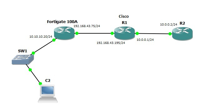 Solved: IPsec tunnel issue (between Cisco & For    - Cisco Community