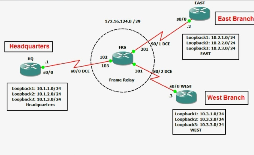 Line protocol on routers going up and d... - Cisco Community