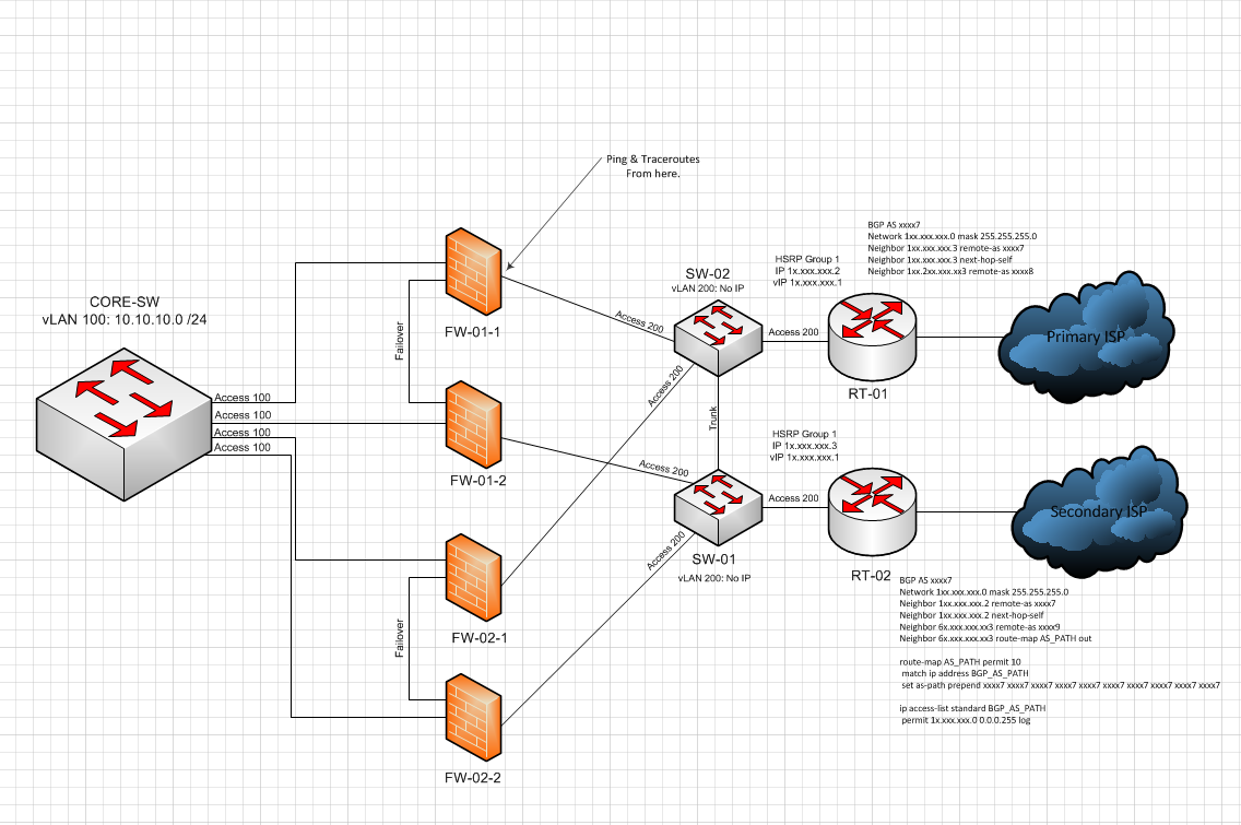bgp problems solutions When bgp issues occur, inter-network traffic can be affected, from packet loss  and latency to complete loss of connectivity this makes bgp an.