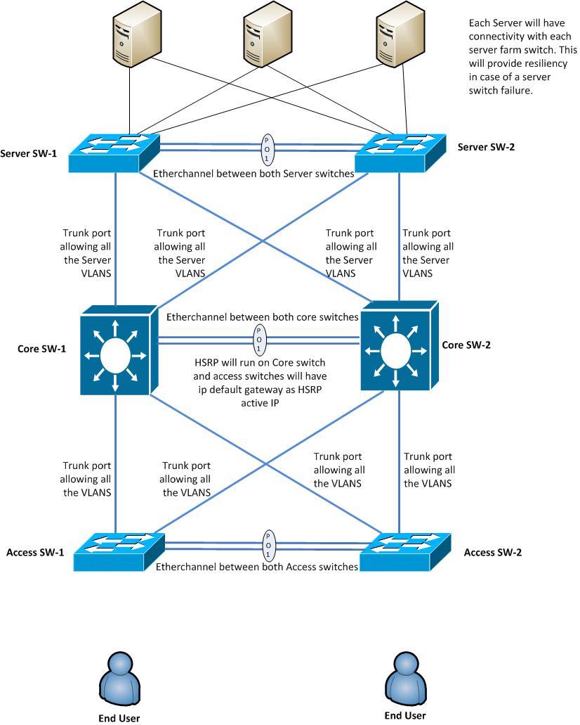 Core Switch Diagram Electrical Wiring Diagrams Cisco Need Help To Setup Redundan Community Standard