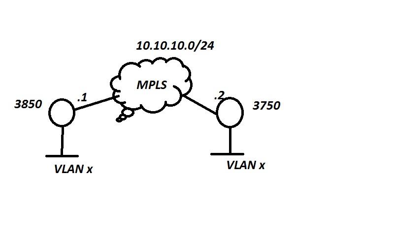 L2TPv3 on SVI - Cisco Community