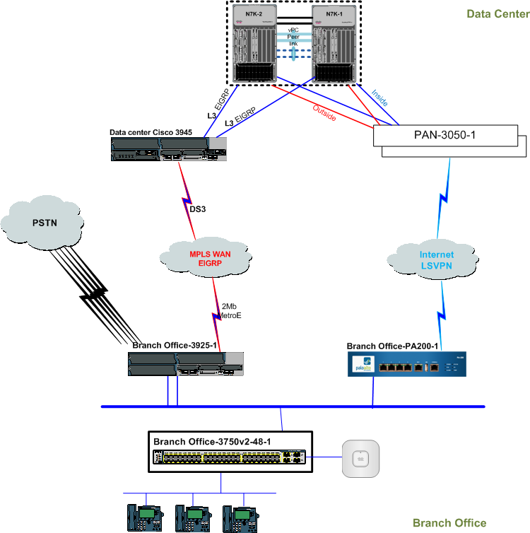 Solved: Dynamic Routing between MPLS WAN and In    - Cisco