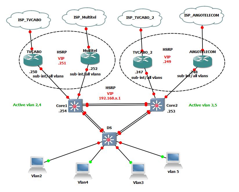 Solved: HSRP CORE & Internet load balancing - Cisco Community