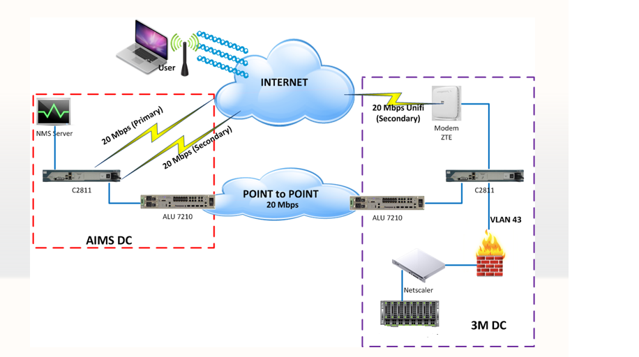 Solved: What is the correct IOS to do IPsec VPN    - Cisco