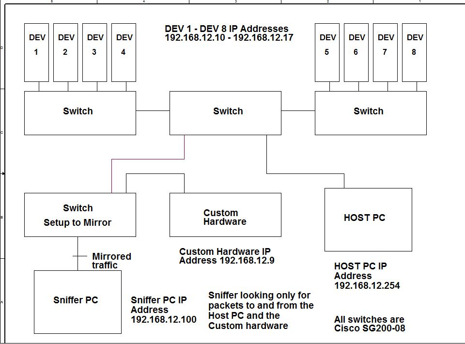 TCP retransmission with Port mirroring - Cisco Community