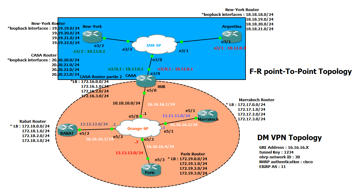 Solved: Problem with the interface Tunnel UP/DO    - Cisco Community