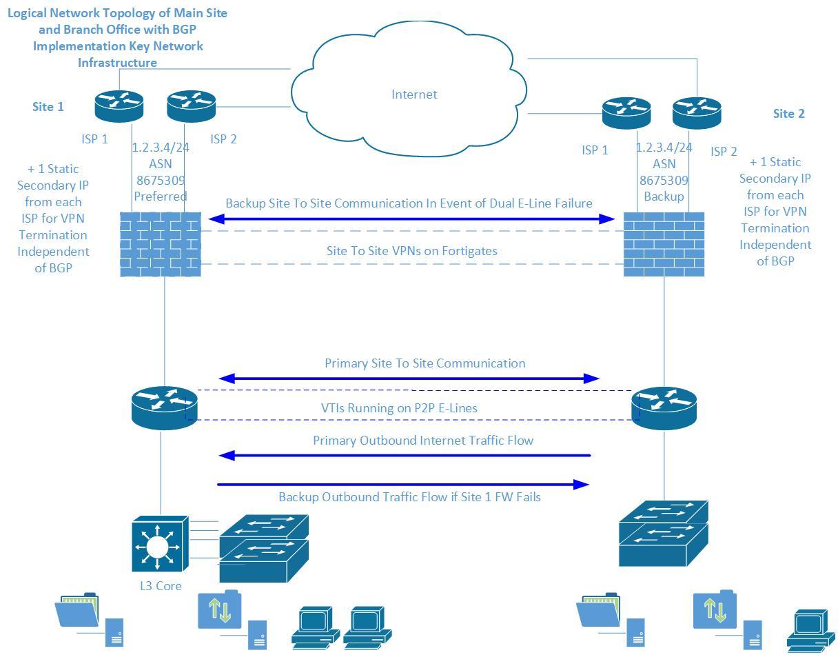 Multiple Multi-Homed Site BGP Implement    - Cisco Community