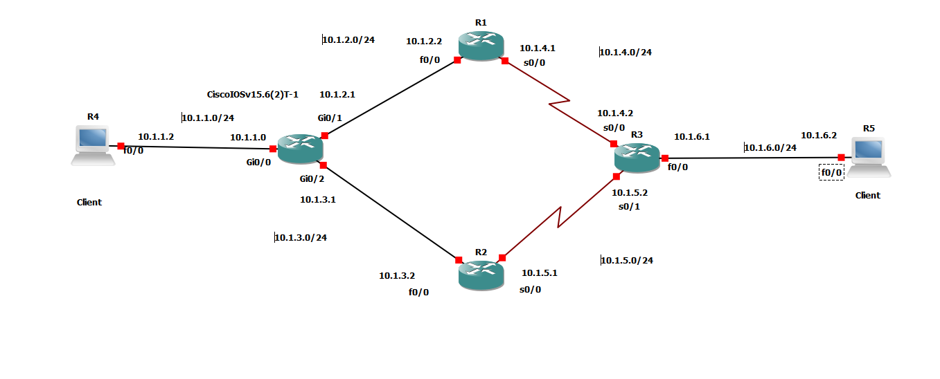 IP SLA flapping using ICMP delay within    - Cisco Community