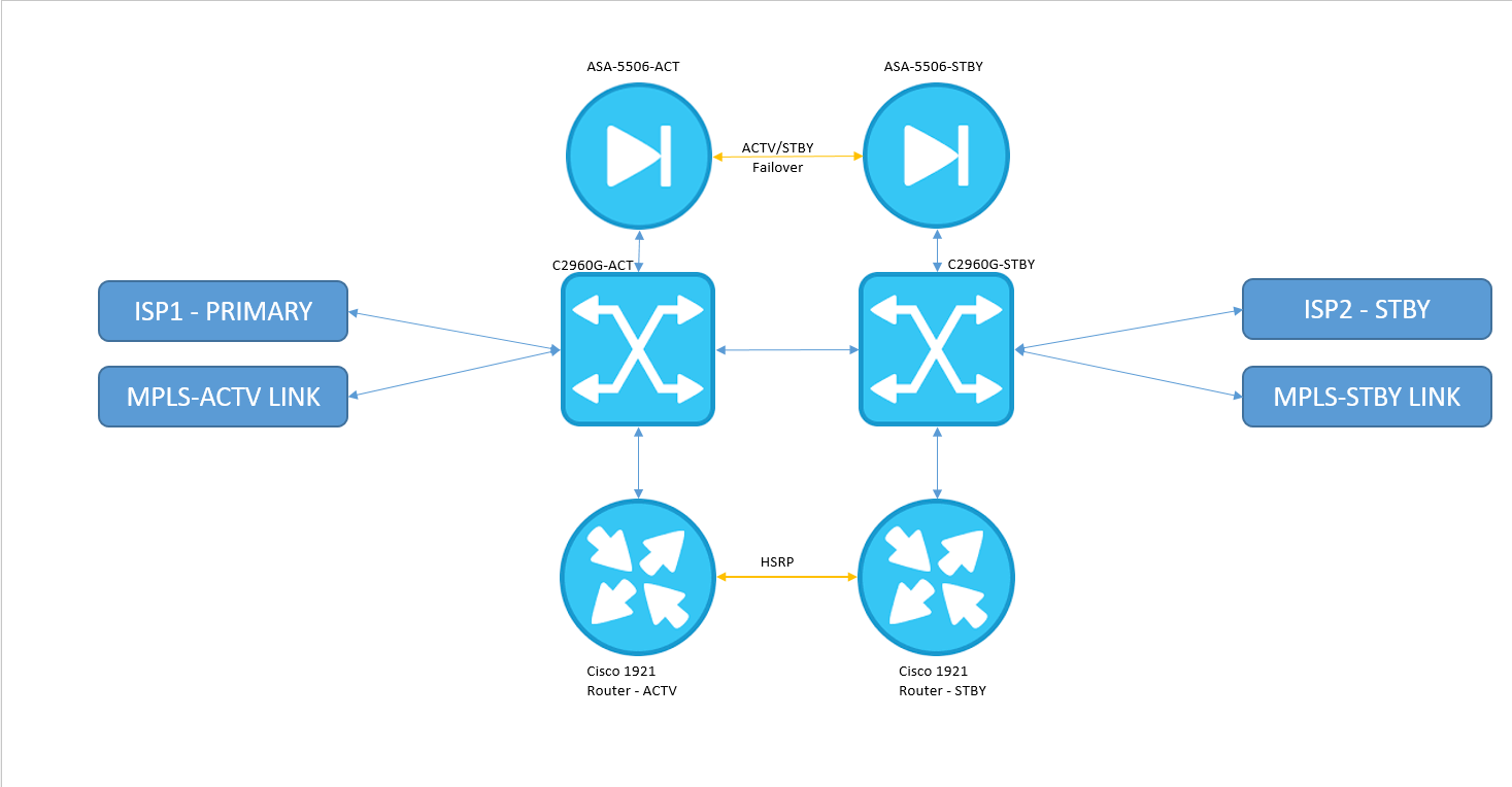 How to configur BGP on HSRP interface - Cisco Community