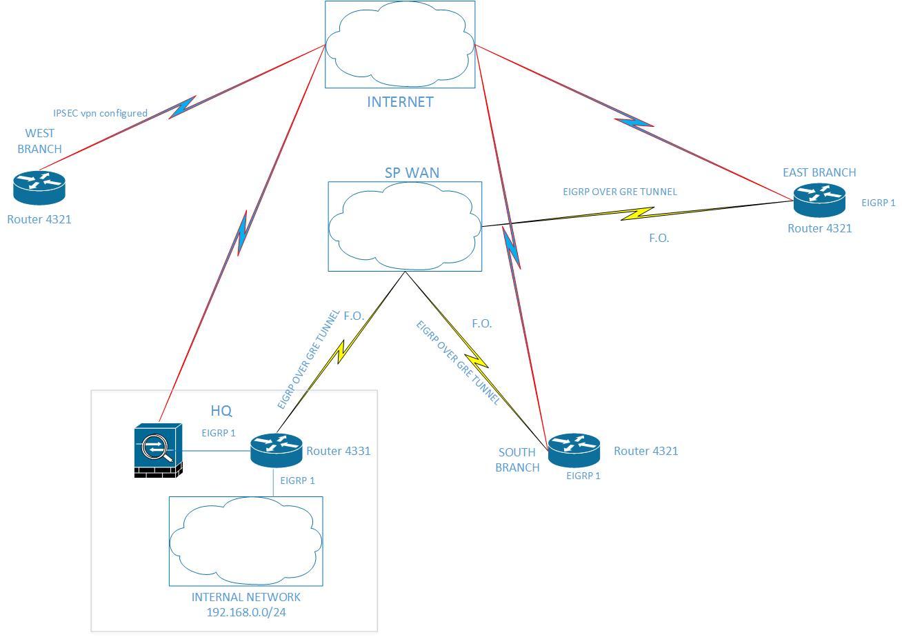 Solved Configure Vpn Ipsec As Backup Route Cisco Community Internetdiagram2jpg Network Diagram 72 Kb