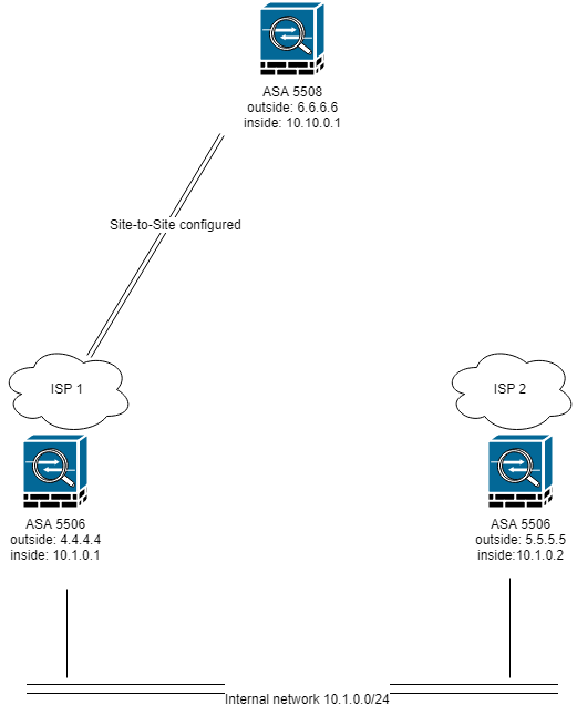 can i connect both office asas to the s cisco communitynetworkdiag png 28 kb