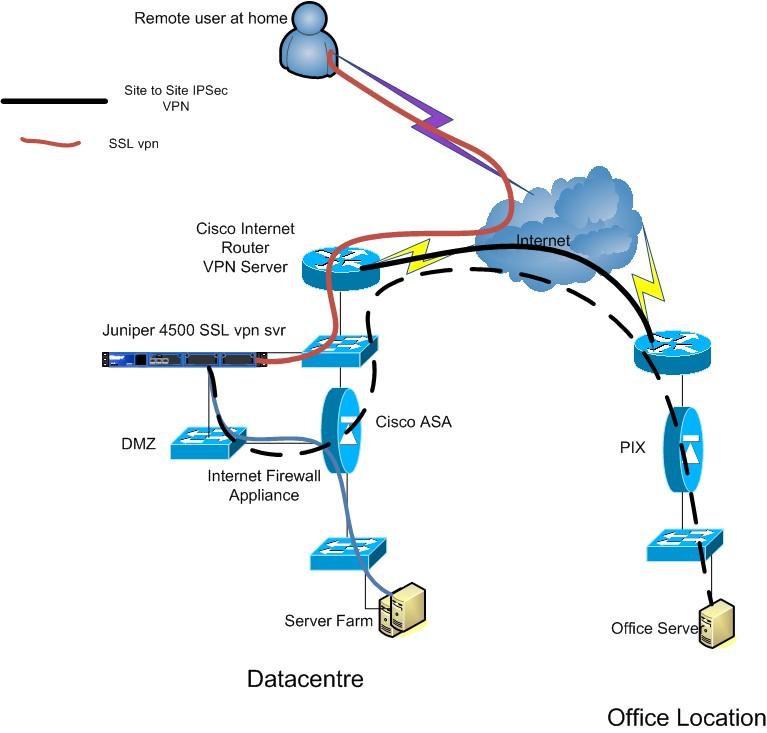 Solved Ssl Vpn Back Through The Same Internet Cisco Community