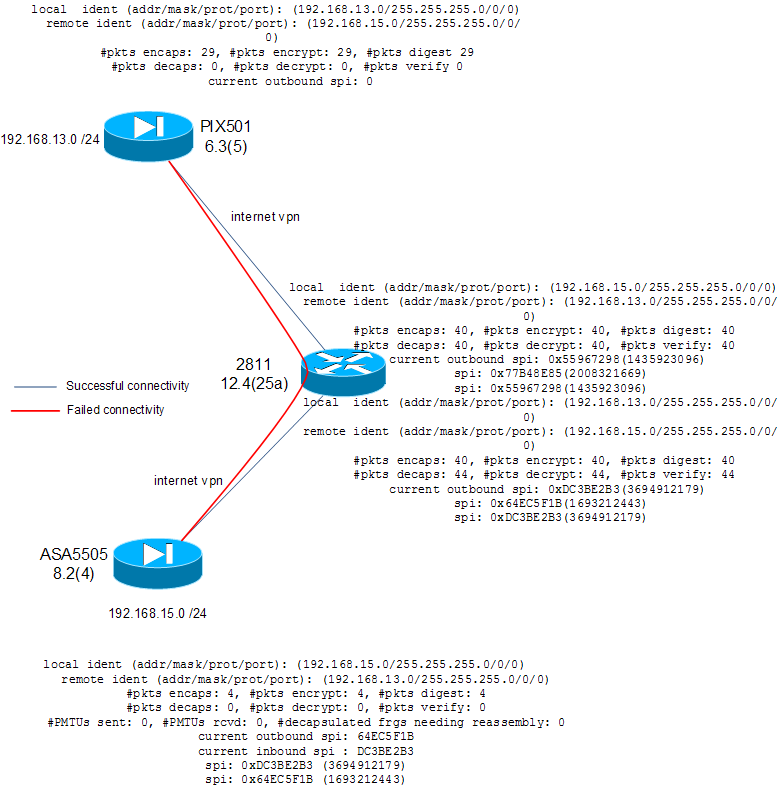 Solved: Adding another IPSec tunnel - Cisco Community