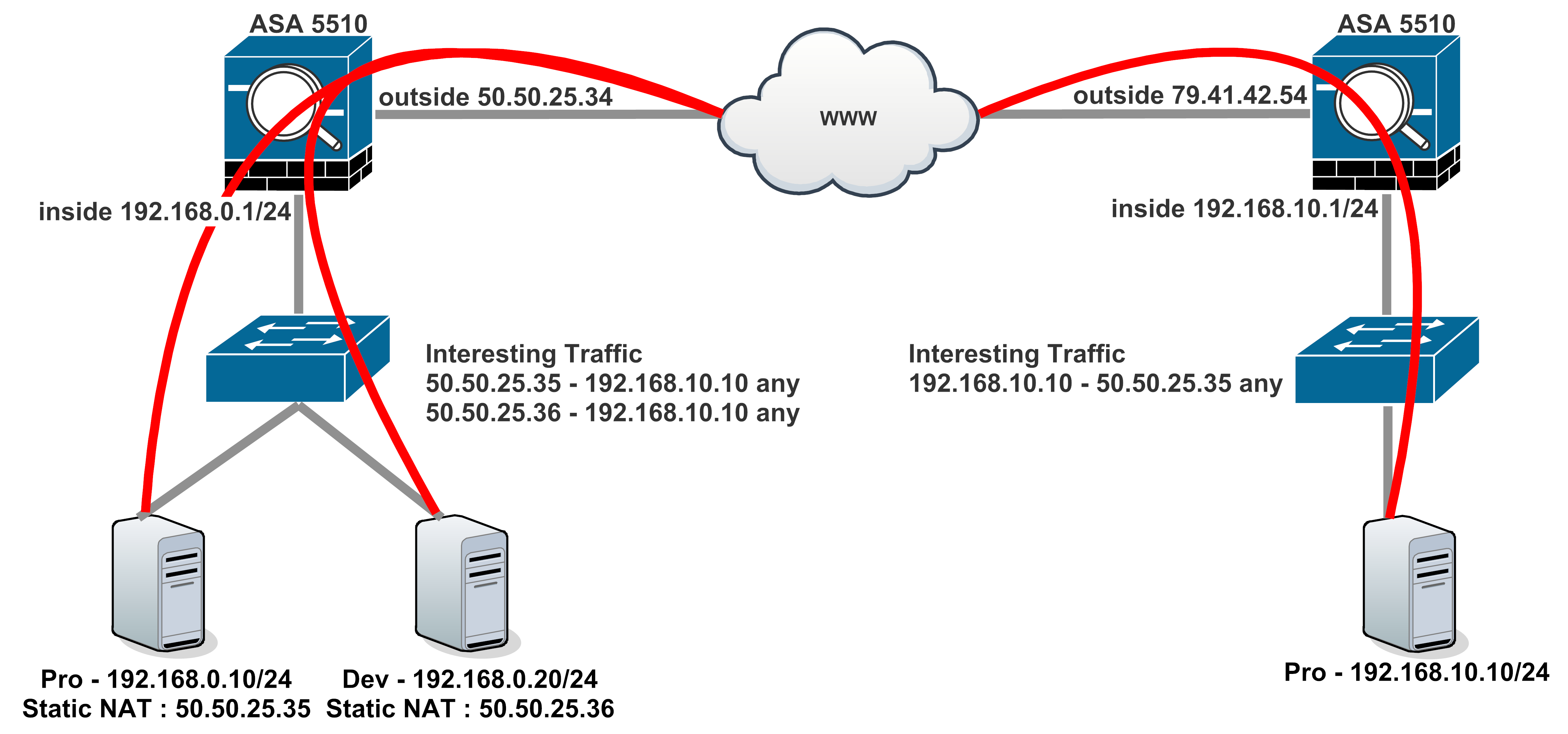 Site to site vpn complexity cisco support community pooptronica Gallery