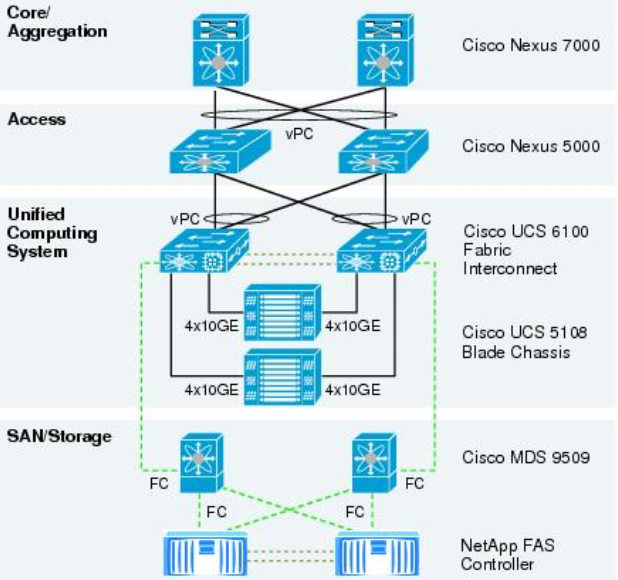 cisco ucs architecture Seven Doubts About Cisco Ucs - marianowo org