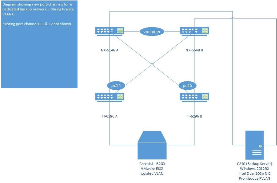 Isolated PVLAN w/Promisuous North - Cisco Community
