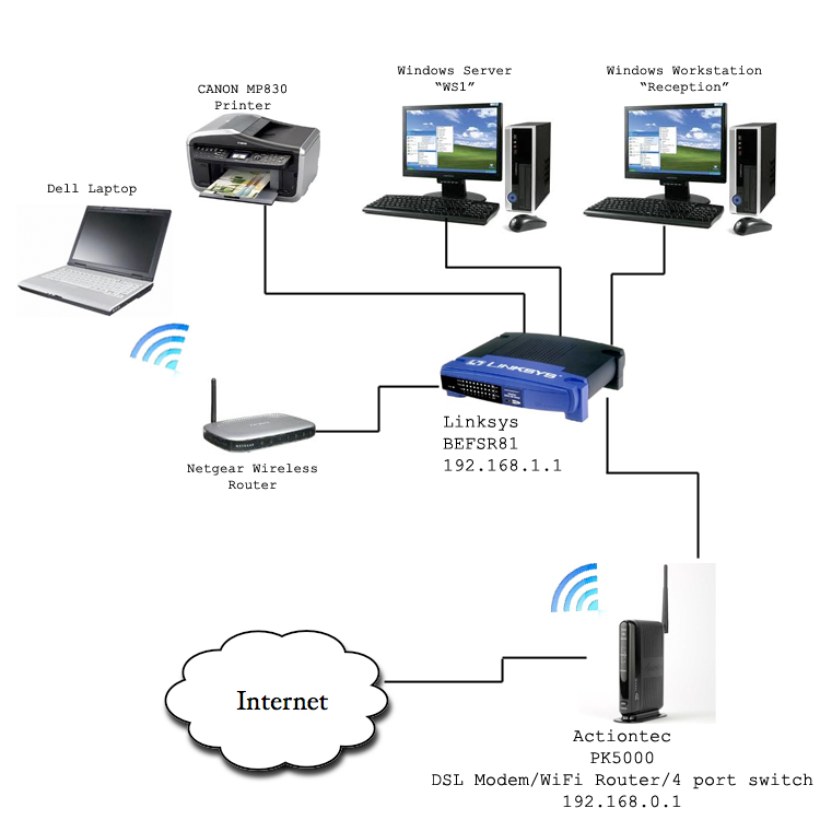 Solved: Problem with small network   help! - Cisco Community