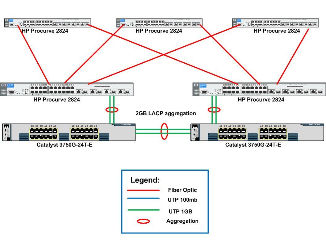 Cisco-HP LACP & STP configuration help - Cisco Community
