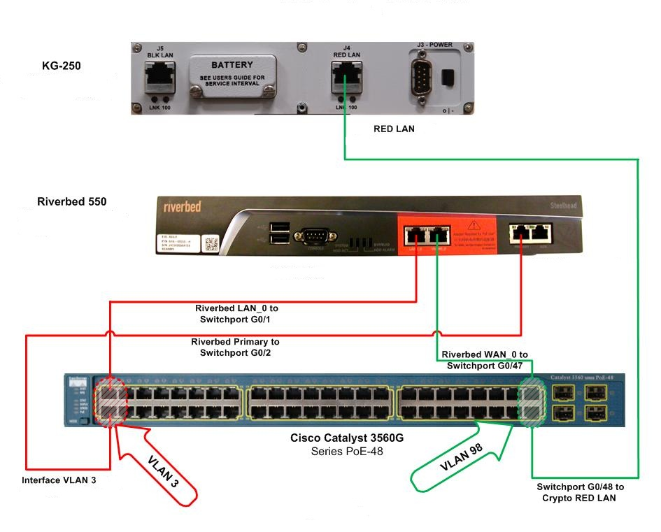office network wiring diagram solved: spanning-tree with portfast enabled glo... - cisco ...