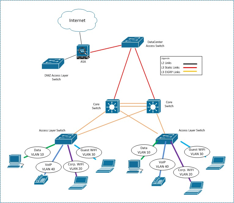traffic isolation cisco support community three concise facts about each layer at Computer Access Layer Switch Diagram