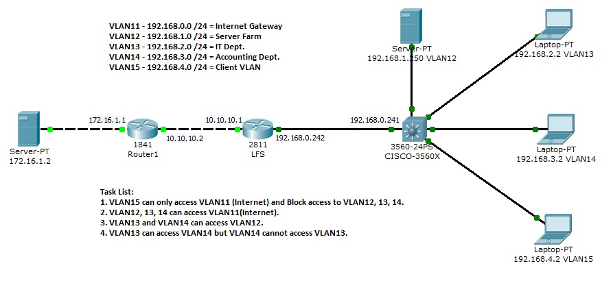 Vlan Acl Diagram Residential Electrical Symbols