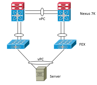 Looking For Good Logical Visio Stencils Cisco Community