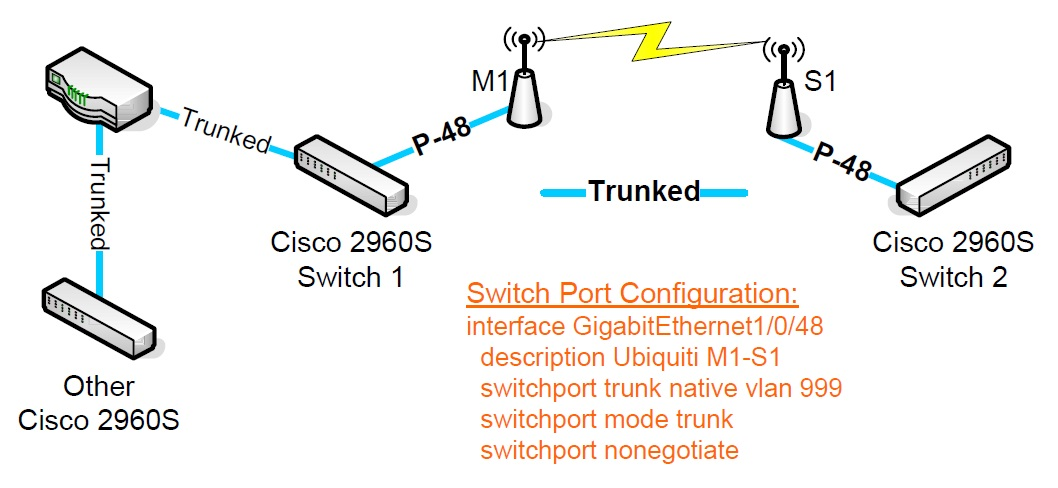 Solved: Trunking Loopguard block issues but onl    - Cisco
