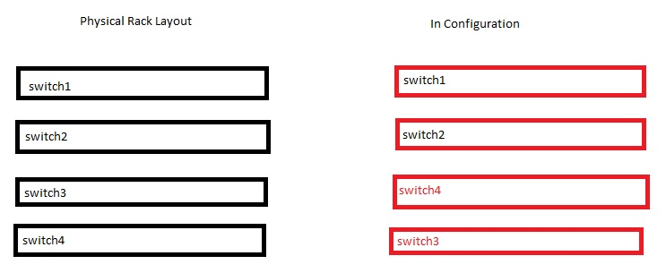 Solved: 2960S switches' stack re-numbering  - Cisco Community