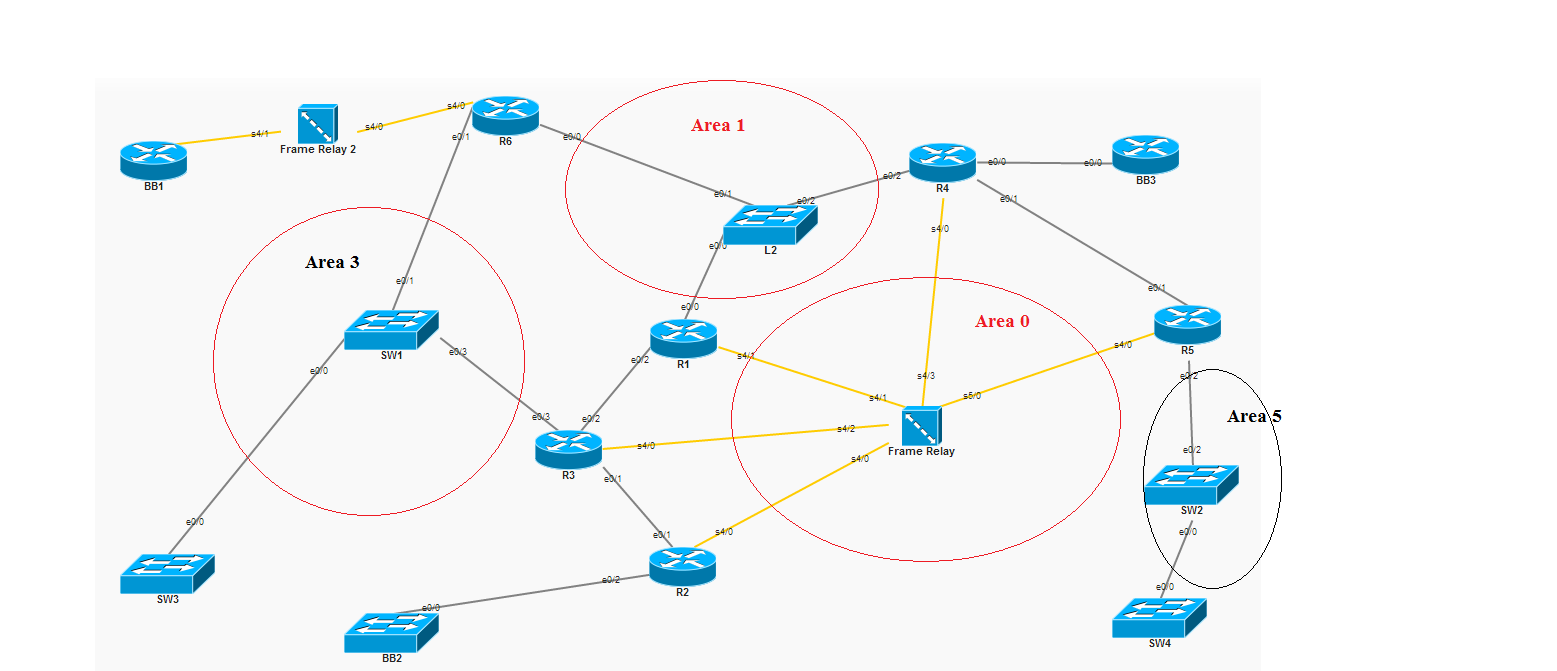 OSPF over Frame Relay problem ! - Cisco Support Community