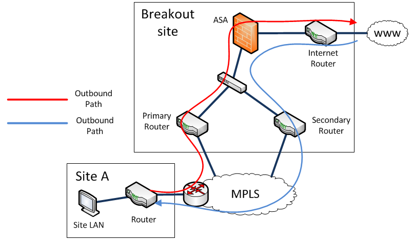 bgp problems solutions The first components of these solutions are recently available in  issues to  include: bgp policy enforcement mechanisms (eg, route leaks),.