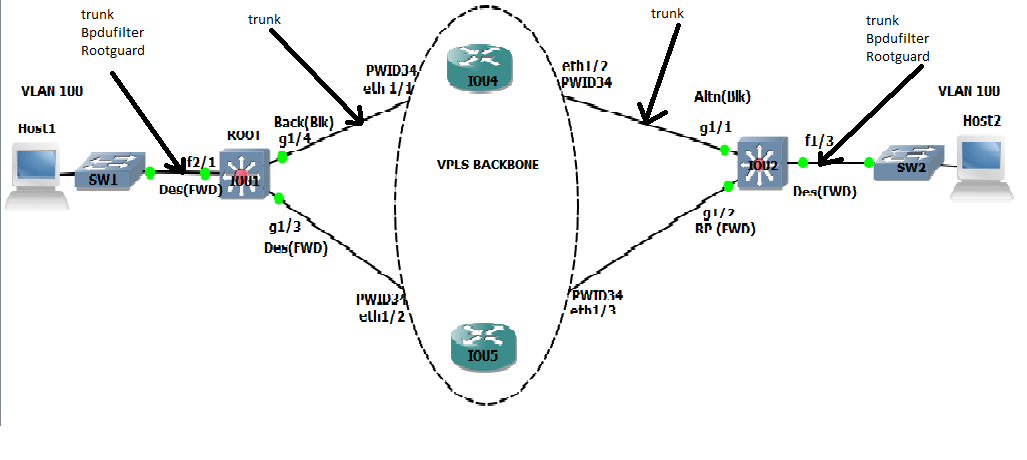 Solved Rstp Root Bridge With Backup Port Over Cisco Community
