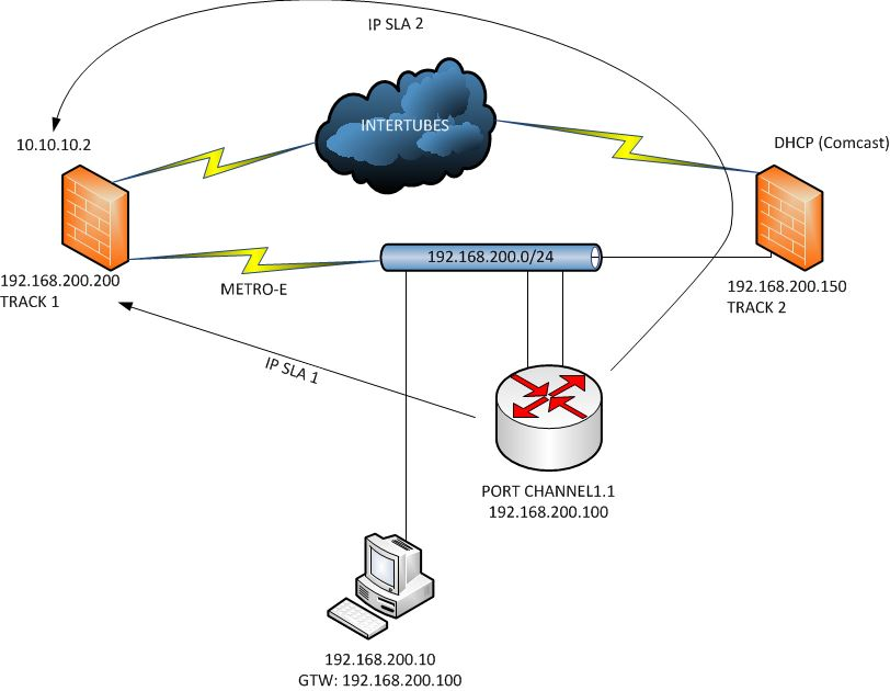 solved cisco 2901 ip sla and policy based rout cisco community