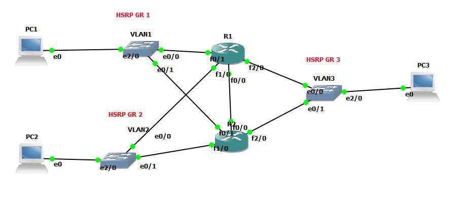 problem with HSRP Multiple  - Cisco Community
