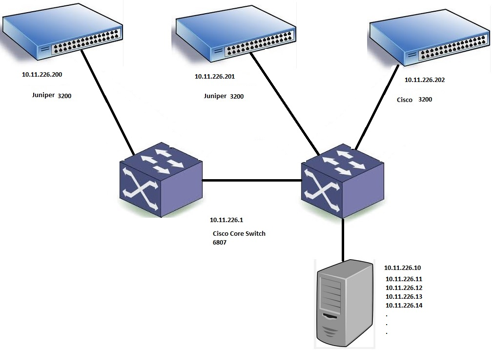 Cisco-Juniper Ping Problem - Cisco Community
