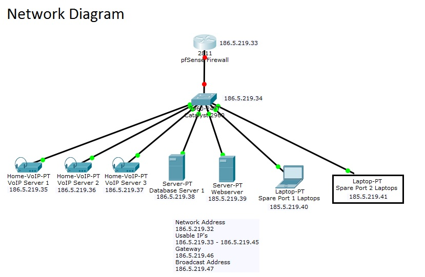 solved  assigning static ip to lan ports - cata