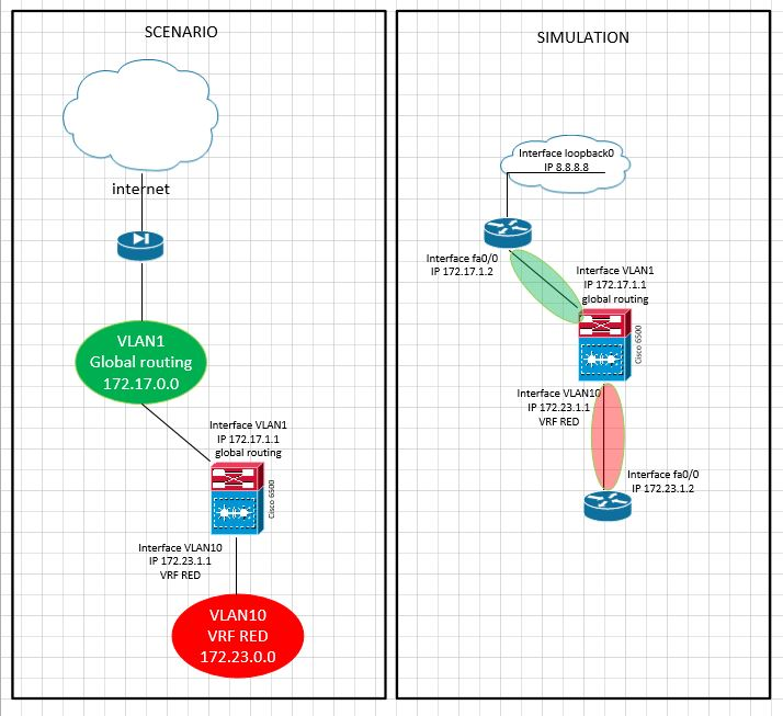 Route Leaking from global to VRF using     - Cisco Community