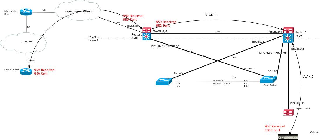 Unexplainable Packet Loss - Cisco Support Community